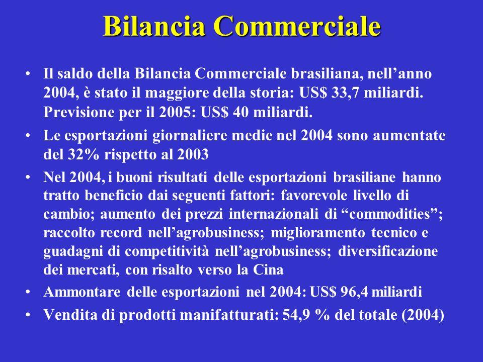 Bilancia Commerciale Il saldo della Bilancia Commerciale brasiliana, nellanno 2004, è stato il maggiore della storia: US$ 33,7 miliardi. Previsione pe