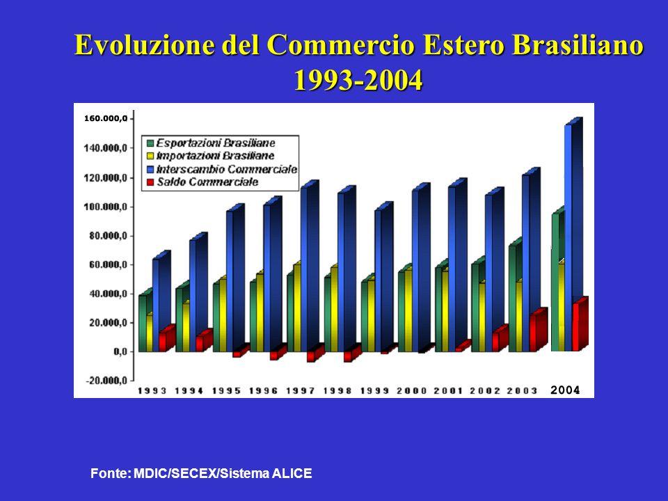 Fonte: MDIC/SECEX/Sistema ALICE Evoluzione del Commercio Estero Brasiliano 1993-2004