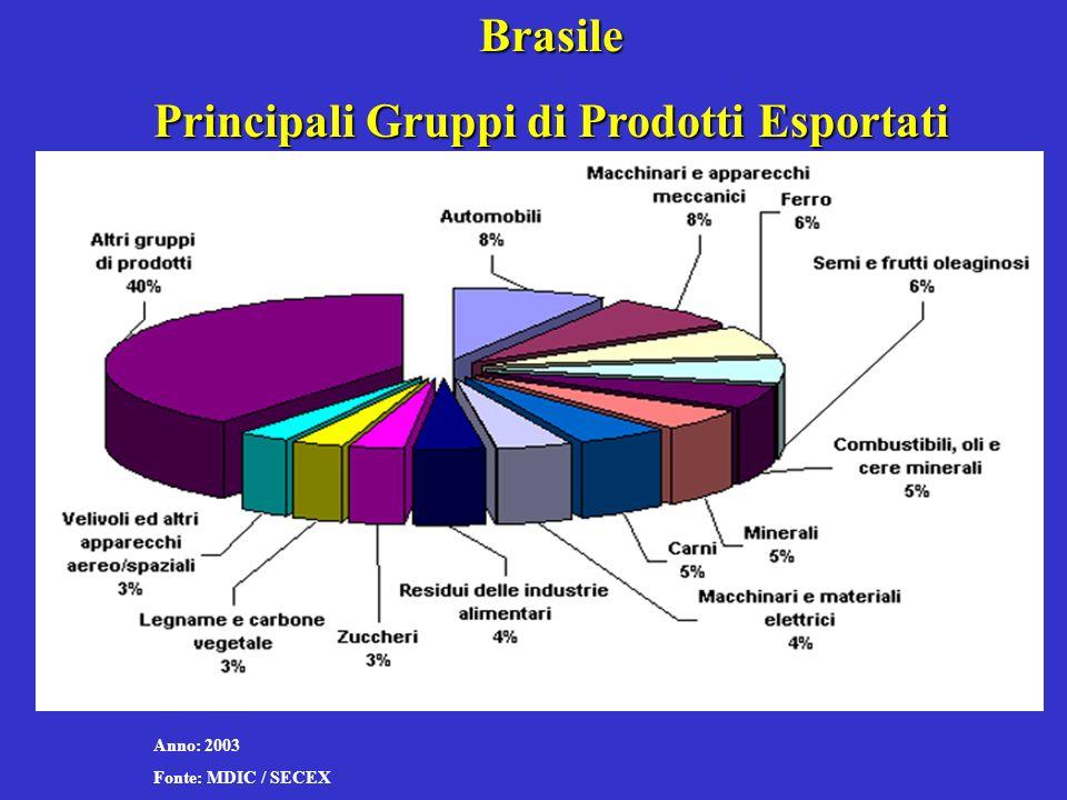 Brasile Principali Gruppi di Prodotti Esportati Anno: 2003 Fonte: MDIC / SECEX