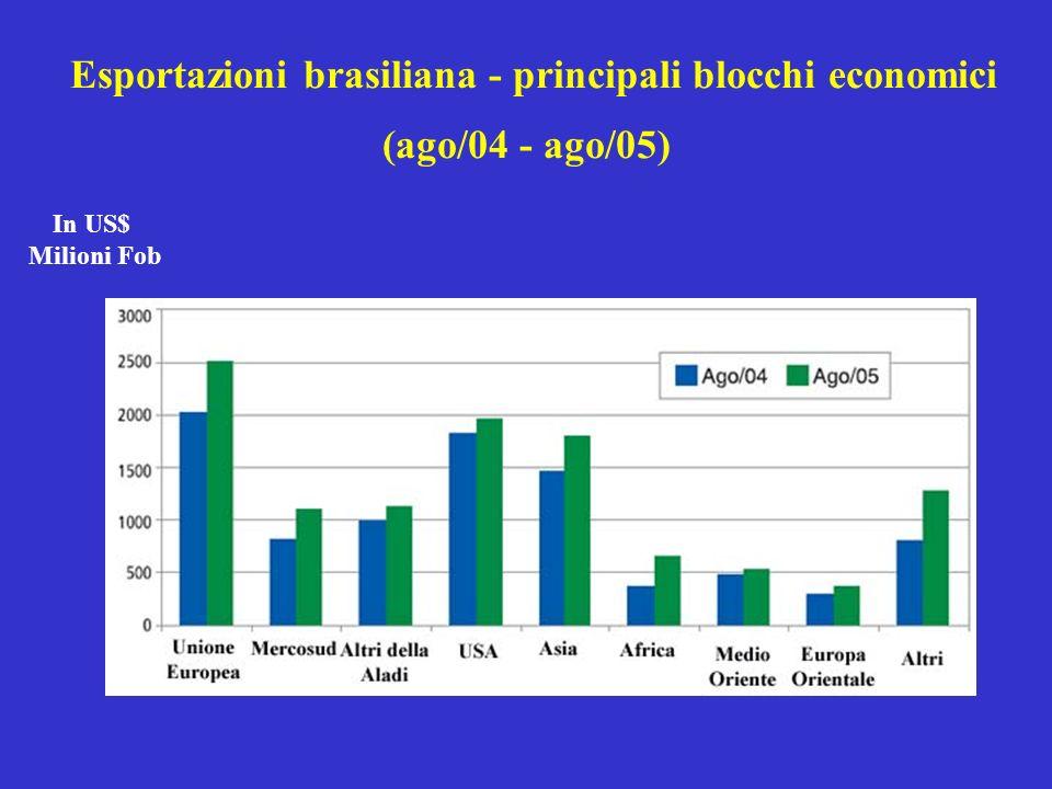 Esportazioni brasiliana - principali blocchi economici (ago/04 - ago/05) In US$ Milioni Fob
