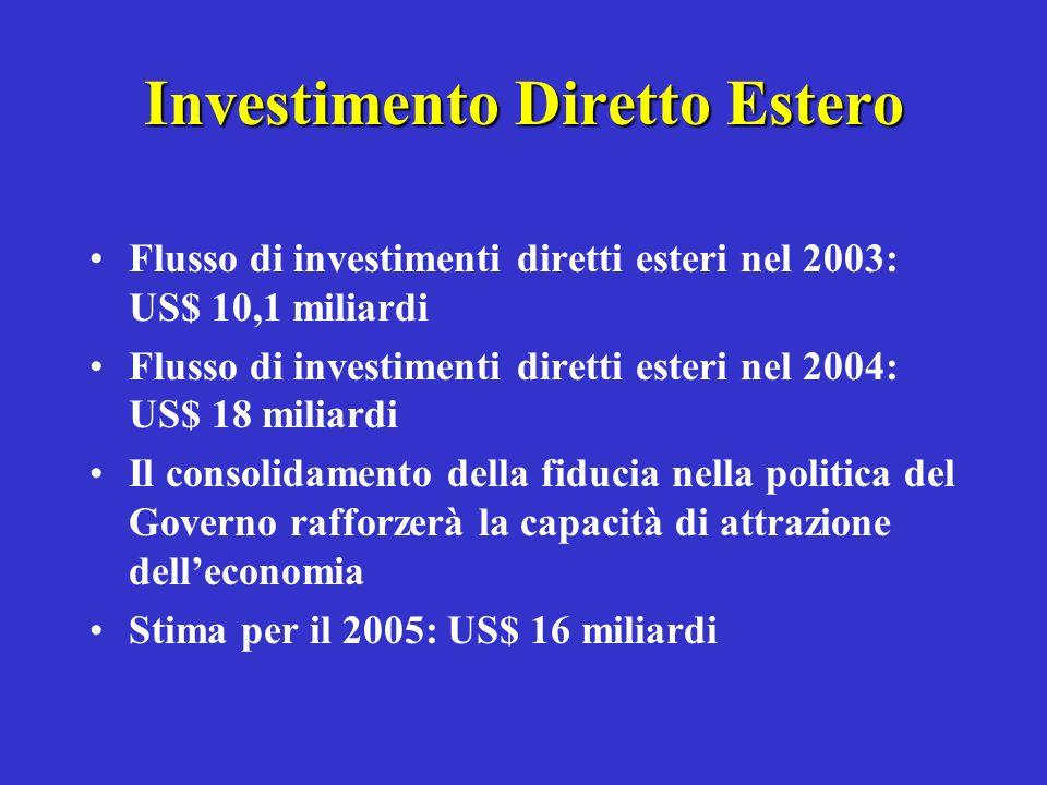 Investimento Diretto Estero Flusso di investimenti diretti esteri nel 2003: US$ 10,1 miliardi Flusso di investimenti diretti esteri nel 2004: US$ 18 m