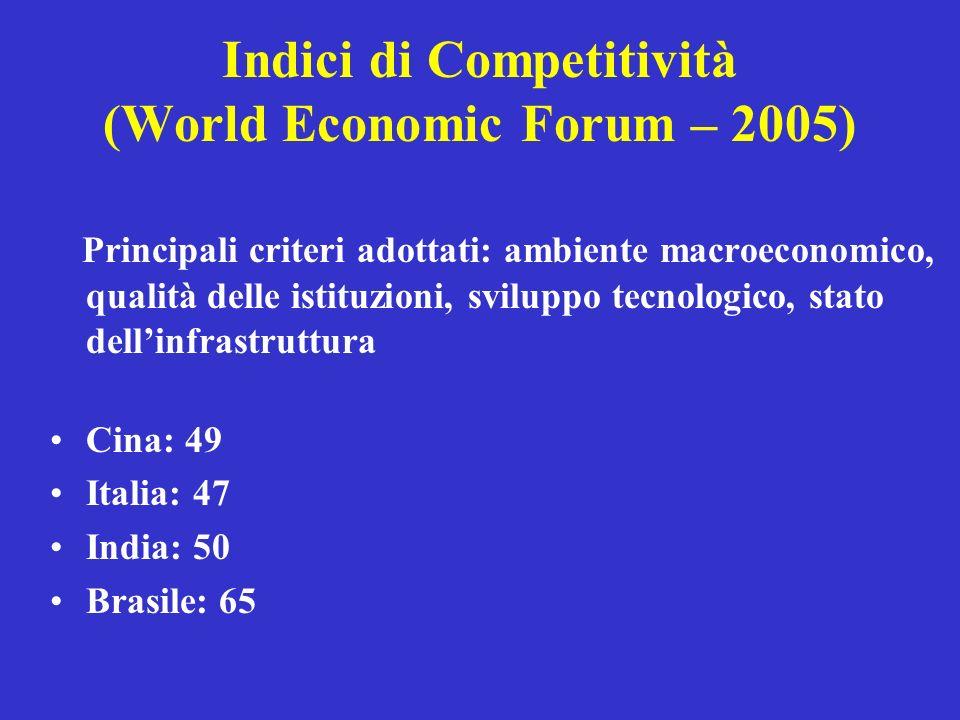 Indici di Competitività (World Economic Forum – 2005) Principali criteri adottati: ambiente macroeconomico, qualità delle istituzioni, sviluppo tecnol