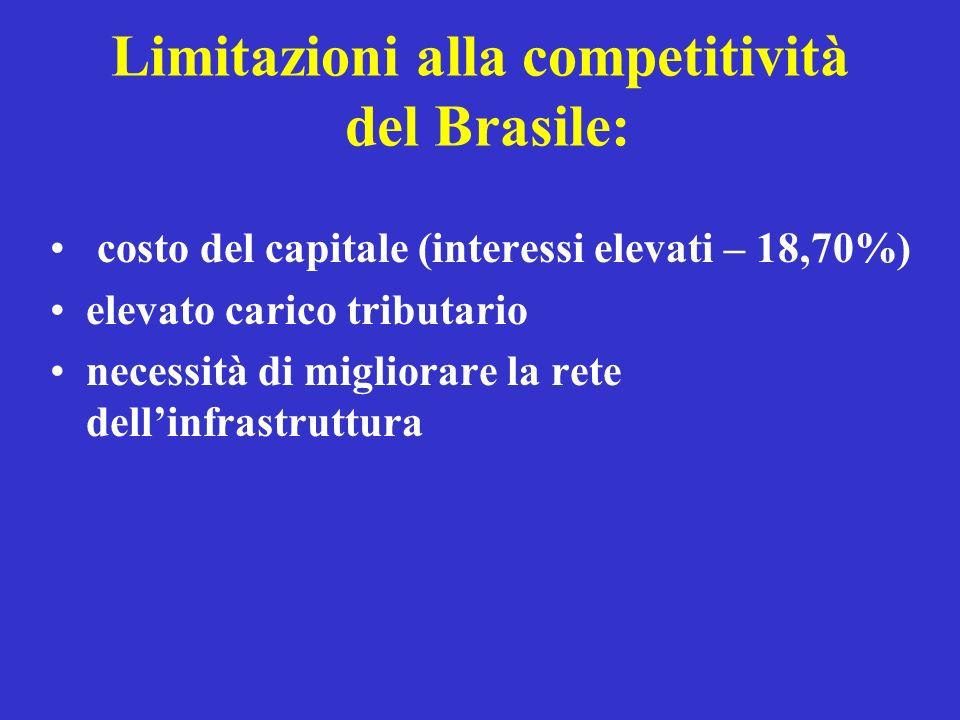 Limitazioni alla competitività del Brasile: costo del capitale (interessi elevati – 18,70%) elevato carico tributario necessità di migliorare la rete