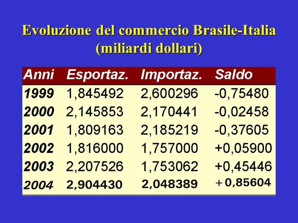 Evoluzione del commercio Brasile-Italia (miliardi dollari)