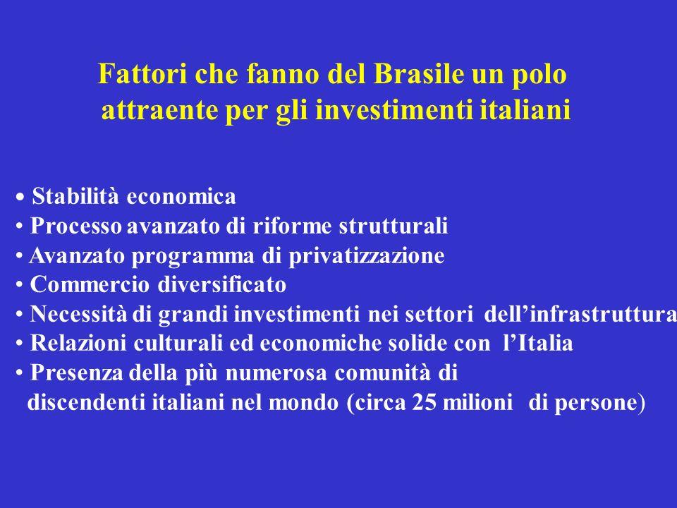 Fattori che fanno del Brasile un polo attraente per gli investimenti italiani Stabilità economica Processo avanzato di riforme strutturali Avanzato pr