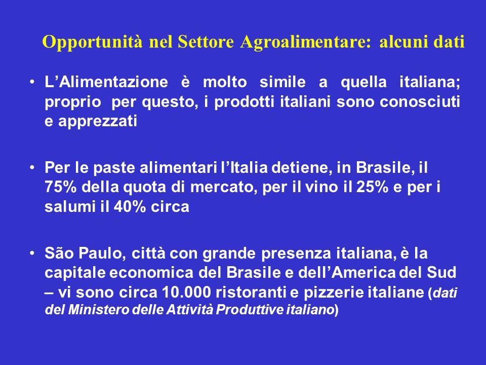 Opportunità nel Settore Agroalimentare: alcuni dati LAlimentazione è molto simile a quella italiana; proprio per questo, i prodotti italiani sono cono