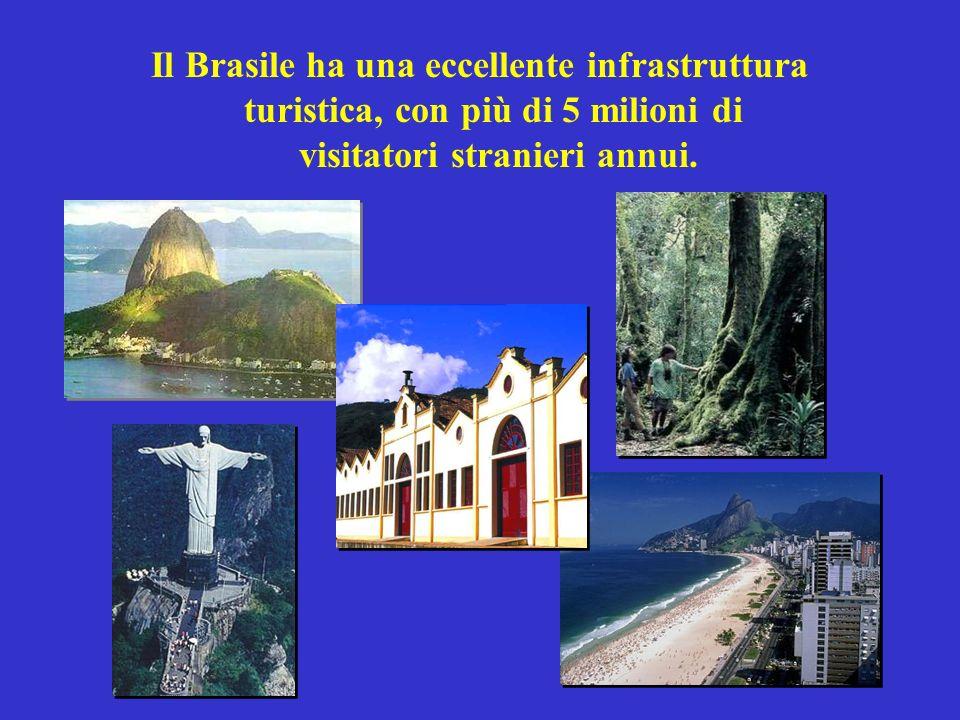 Il Brasile ha una eccellente infrastruttura turistica, con più di 5 milioni di visitatori stranieri annui.