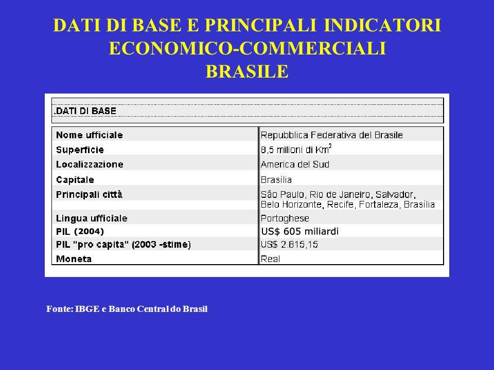 DATI DI BASE E PRINCIPALI INDICATORI ECONOMICO-COMMERCIALI BRASILE Fonte: IBGE e Banco Central do Brasil