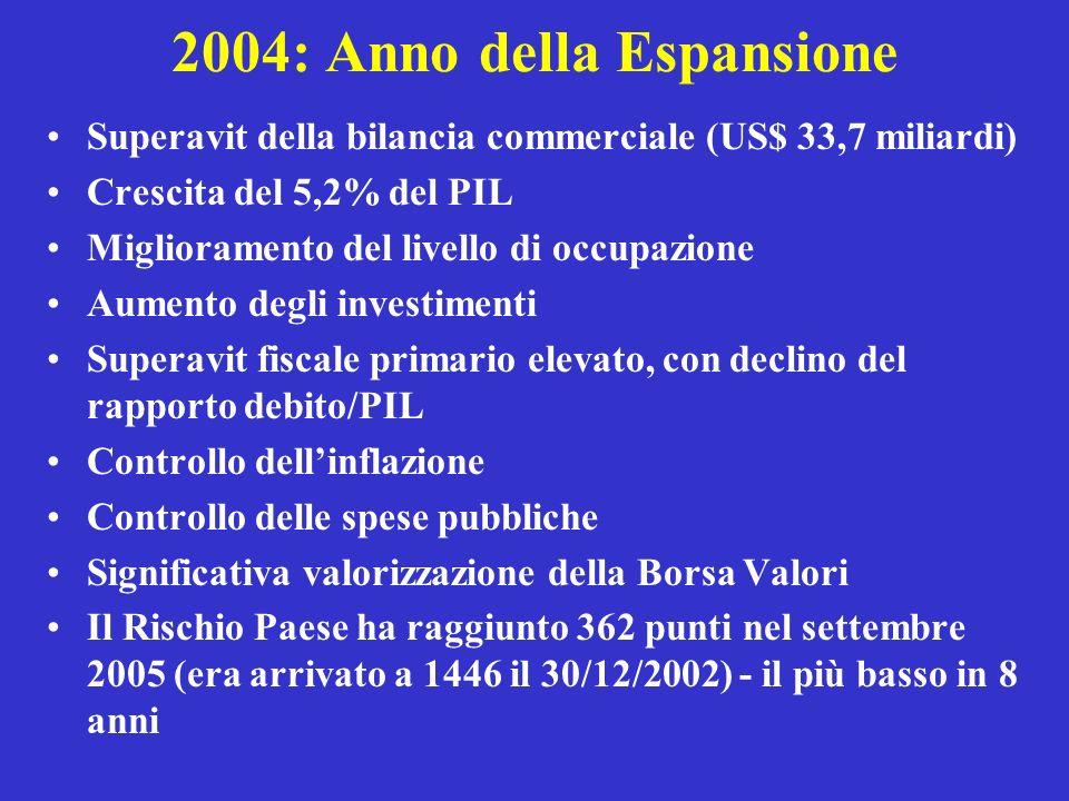 2004: Anno della Espansione Superavit della bilancia commerciale (US$ 33,7 miliardi) Crescita del 5,2% del PIL Miglioramento del livello di occupazion
