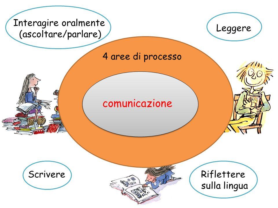 comunicazione 4 aree di processo Interagire oralmente (ascoltare/parlare) Leggere ScrivereRiflettere sulla lingua