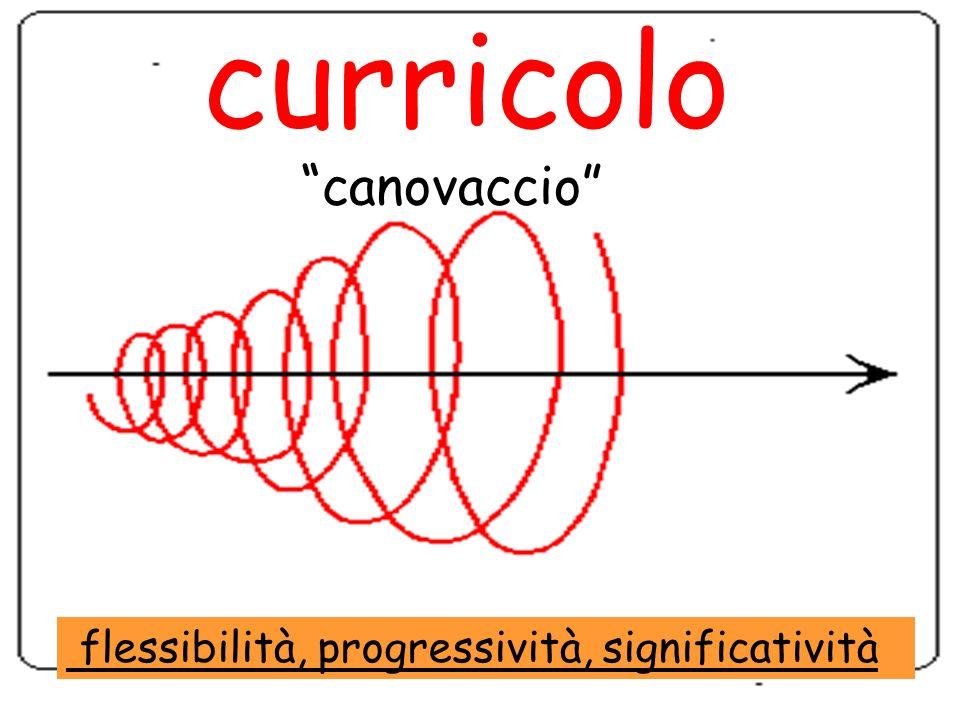 curricolo canovaccio flessibilità, progressività, significatività