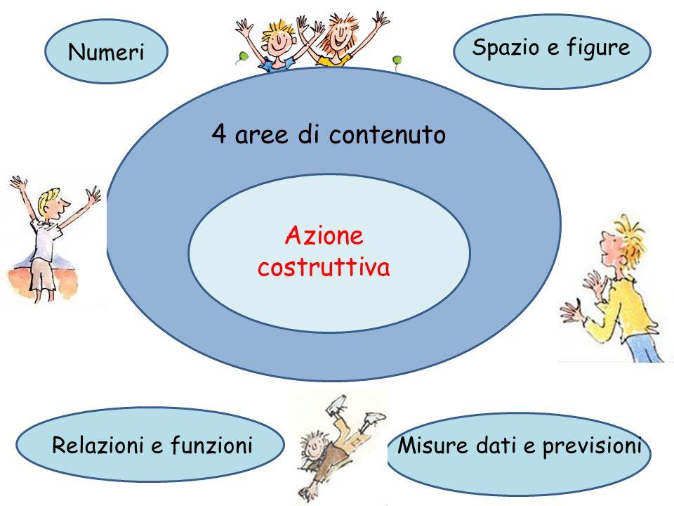4 aree di contenuto Azione costruttiva 4 aree di contenuto Numeri Spazio e figure Relazioni e funzioniMisure dati e previsioni