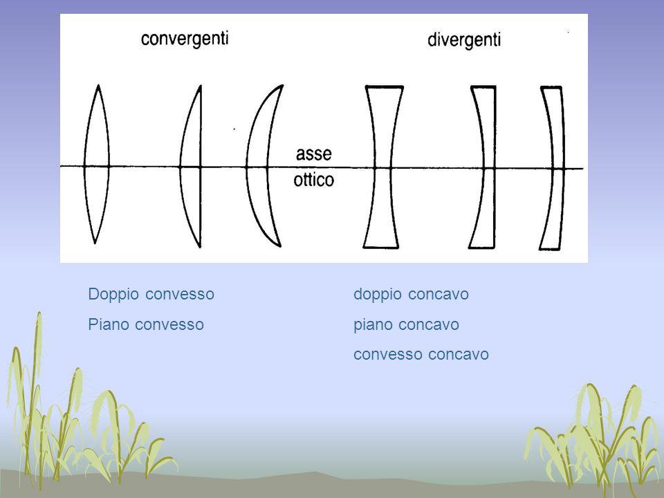 Doppio convessodoppio concavo Piano convessopiano concavo convesso concavo