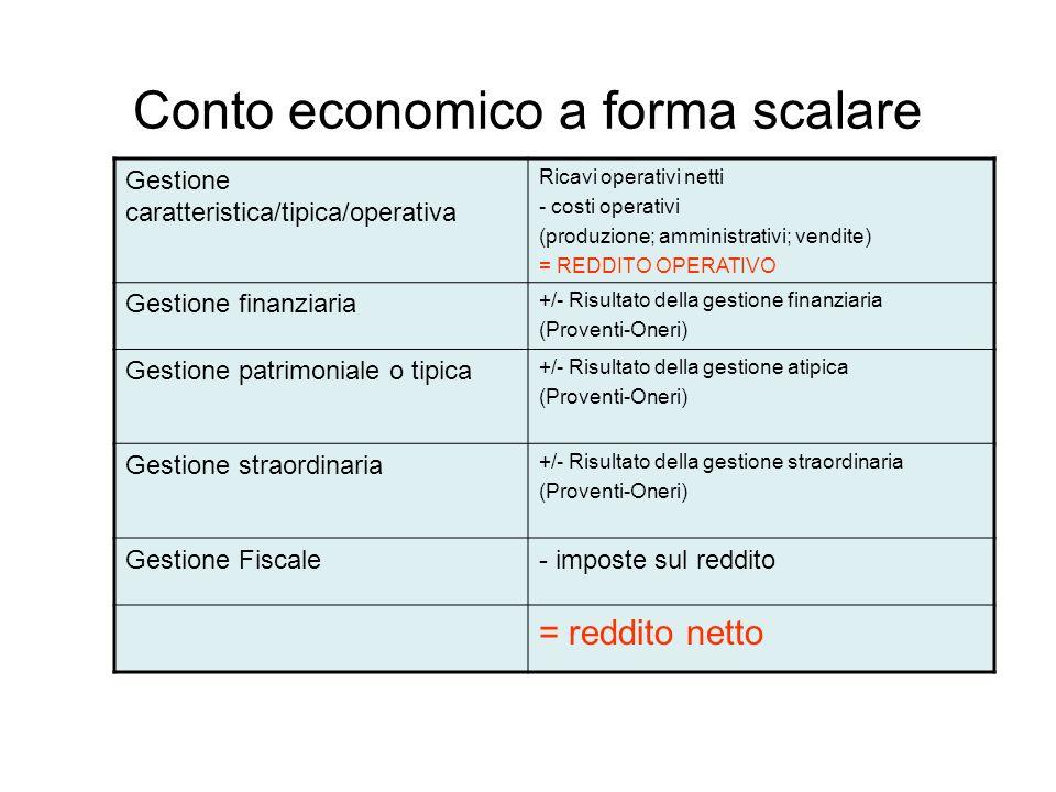 Conto economico a forma scalare Gestione caratteristica/tipica/operativa Ricavi operativi netti - costi operativi (produzione; amministrativi; vendite) = REDDITO OPERATIVO Gestione finanziaria +/- Risultato della gestione finanziaria (Proventi-Oneri) Gestione patrimoniale o tipica +/- Risultato della gestione atipica (Proventi-Oneri) Gestione straordinaria +/- Risultato della gestione straordinaria (Proventi-Oneri) Gestione Fiscale- imposte sul reddito = reddito netto