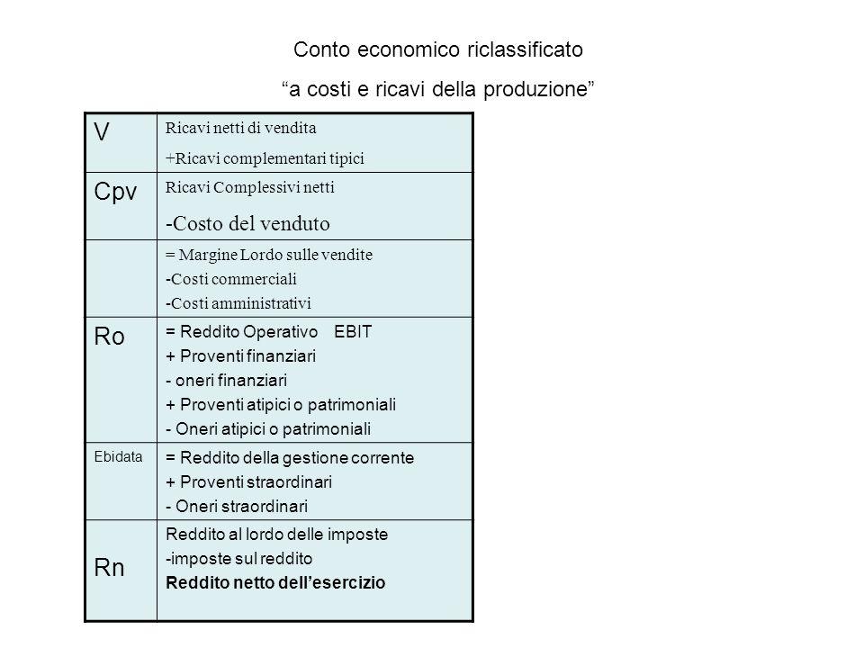 V Ricavi netti di vendita +Ricavi complementari tipici Cpv Ricavi Complessivi netti -Costo del venduto = Margine Lordo sulle vendite -Costi commerciali -Costi amministrativi Ro = Reddito Operativo EBIT + Proventi finanziari - oneri finanziari + Proventi atipici o patrimoniali - Oneri atipici o patrimoniali Ebidata = Reddito della gestione corrente + Proventi straordinari - Oneri straordinari Rn Reddito al lordo delle imposte -imposte sul reddito Reddito netto dellesercizio Conto economico riclassificato a costi e ricavi della produzione