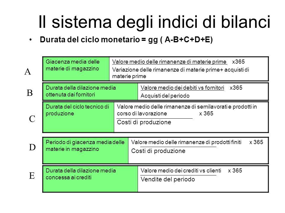 Il sistema degli indici di bilanci Durata del ciclo monetario = gg ( A-B+C+D+E) Giacenza media delle materie di magazzino Valore medio delle rimanenze di materie prime x365 Variazione delle rimanenze di materie prime+ acquisti di materie prime Durata della dilazione media ottenuta dai fornitori Valore medio dei debiti vs fornitori x365 Acquisti del periodo Periodo di giacenza media delle materie in magazzino Valore medio delle rimanenze di prodotti finiti x 365 Costi di produzione Durata del ciclo tecnico di produzione Valore medio delle rimanenze di semilavorati e prodotti in corso di lavorazione x 365 Costi di produzione Durata della dilazione media concessa ai crediti Valore medio dei crediti vs clienti x 365 Vendite del periodo A B C D E