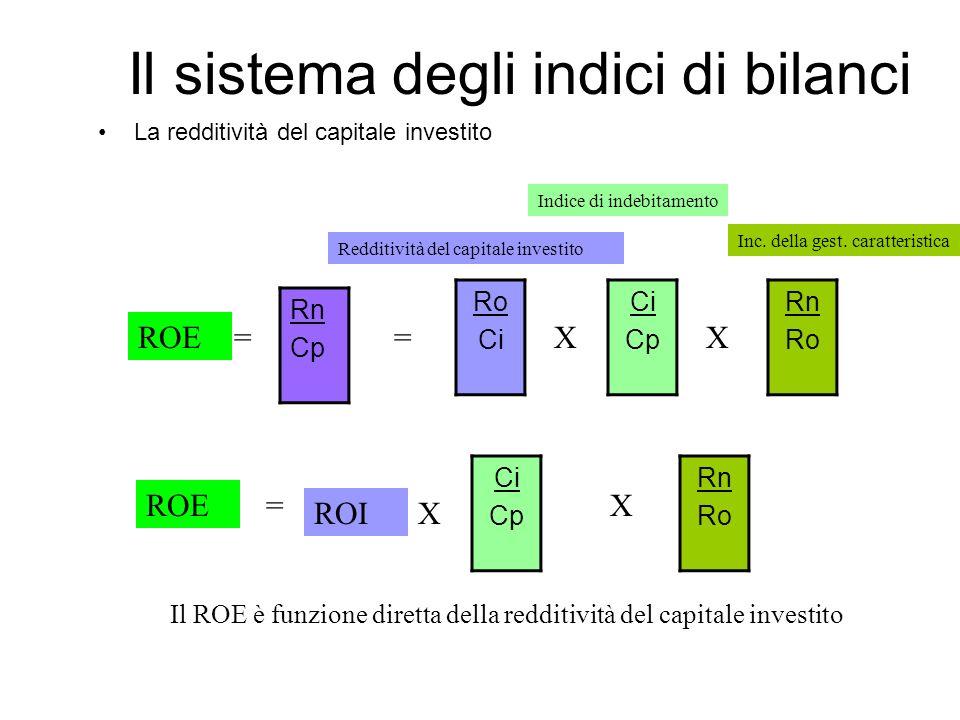 Il sistema degli indici di bilanci La redditività del capitale investito Rn Cp ROE= Ro Ci Cp Rn Ro X=X ROE= ROI Ci Cp X X Rn Ro Redditività del capitale investito Indice di indebitamento Inc.