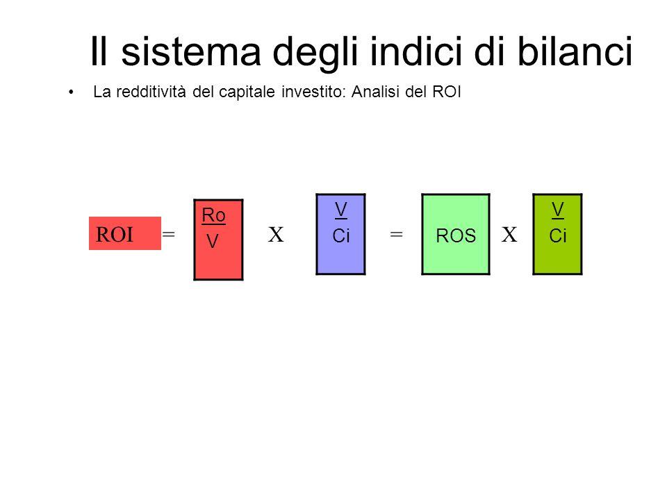 Il sistema degli indici di bilanci La redditività del capitale investito: Analisi del ROI Ro V ROI= V CiROS V Ci X=X