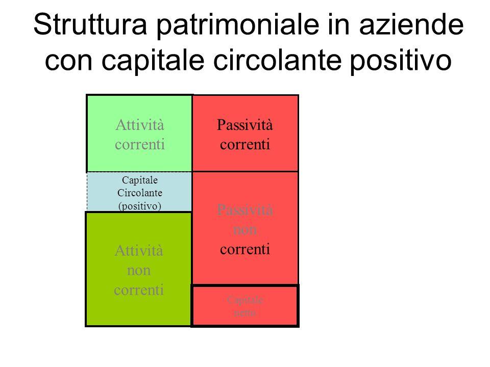 Struttura patrimoniale in aziende con capitale circolante positivo Attività correnti Capitale Circolante (positivo) Attività non correnti Passività correnti Passività non correnti Capitale netto