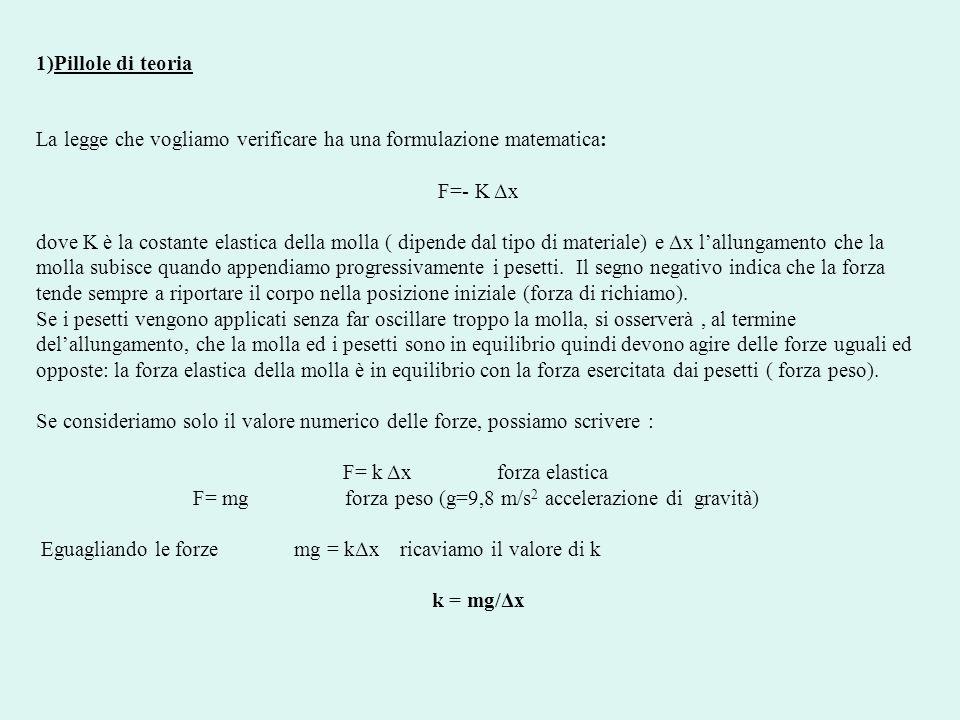 Quindi, conoscendo m, g e Δx possiamo calcolare il valore della costante elastica della molla K che è un valore che deve rimanere sempre costante.