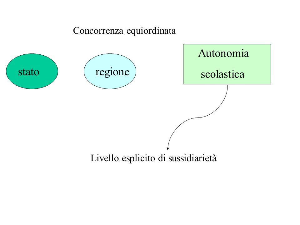 statoregione Autonomia scolastica Concorrenza equiordinata Livello esplicito di sussidiarietà