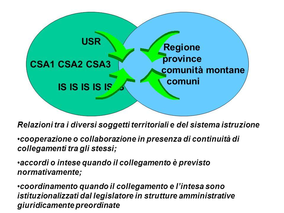 USR CSA1 CSA2 CSA3 IS IS IS Regione province comunità montane comuni Relazioni tra i diversi soggetti territoriali e del sistema istruzione cooperazio