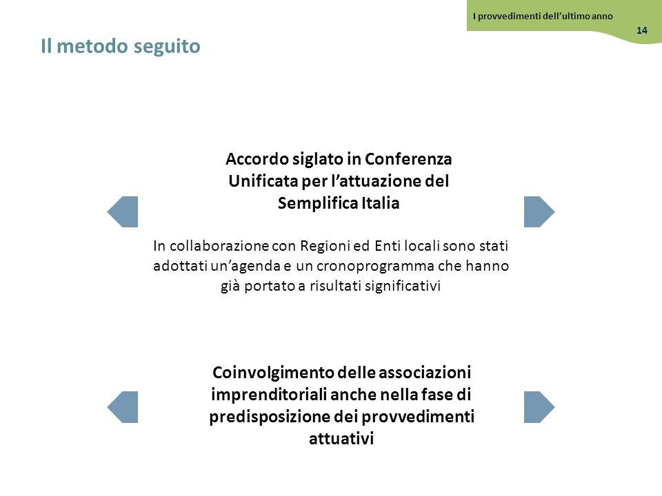 Coinvolgimento delle associazioni imprenditoriali anche nella fase di predisposizione dei provvedimenti attuativi Accordo siglato in Conferenza Unific