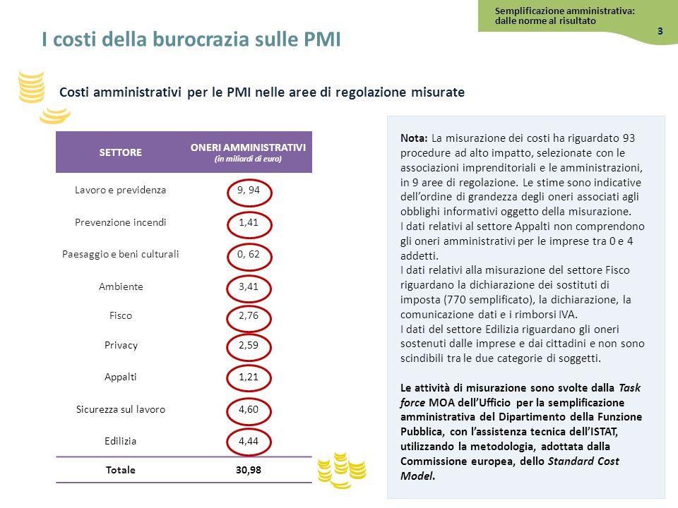 Costi amministrativi per le PMI nelle aree di regolazione misurate Nota: La misurazione dei costi ha riguardato 93 procedure ad alto impatto, selezion