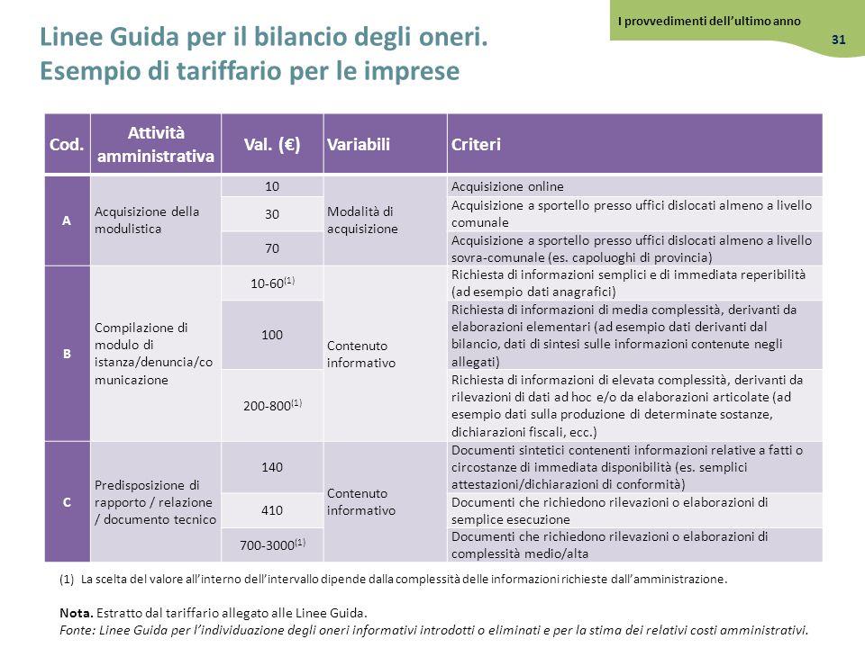 Linee Guida per il bilancio degli oneri. Esempio di tariffario per le imprese Cod. Attività amministrativa Val. ()VariabiliCriteri A Acquisizione dell