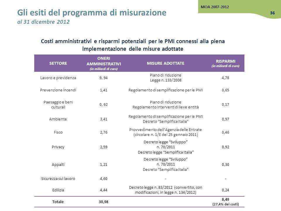 Costi amministrativi e risparmi potenziali per le PMI connessi alla piena implementazione delle misure adottate Gli esiti del programma di misurazione