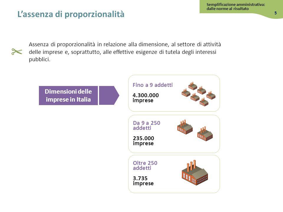 Fino a 9 addetti 4.300.000 imprese Da 9 a 250 addetti 235.000 imprese Oltre 250 addetti 3.735 imprese Dimensioni delle imprese in Italia Lassenza di p