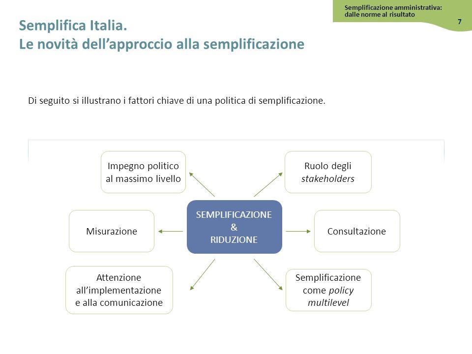 Di seguito si illustrano i fattori chiave di una politica di semplificazione. Impegno politico al massimo livello SEMPLIFICAZIONE & RIDUZIONE Ruolo de
