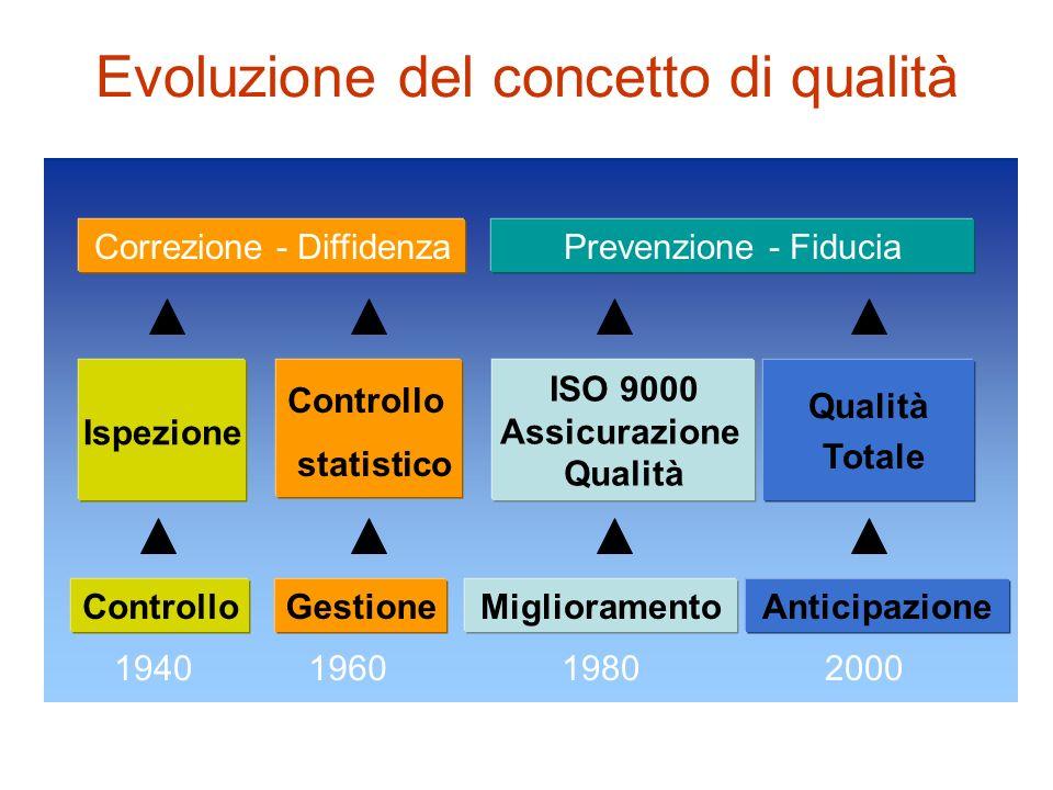 Evoluzione del concetto di qualità 1940196019802000 Qualità Totale ControlloGestioneMiglioramentoAnticipazione ISO 9000 Assicurazione Qualità Correzio
