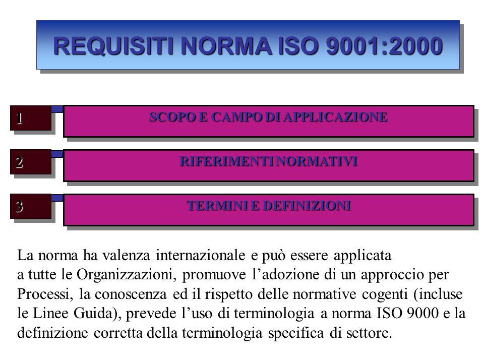 RIFERIMENTI NORMATIVI 22 TERMINI E DEFINIZIONI 33 SCOPO E CAMPO DI APPLICAZIONE 11 REQUISITI NORMA ISO 9001:2000 La norma ha valenza internazionale e