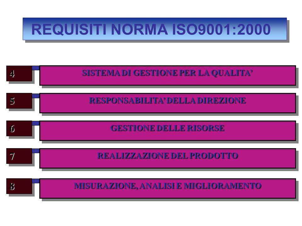 REQUISITI NORMA ISO9001:2000 RESPONSABILITA DELLA DIREZIONE 55 GESTIONE DELLE RISORSE 66 REALIZZAZIONE DEL PRODOTTO 77 MISURAZIONE, ANALISI E MIGLIORA