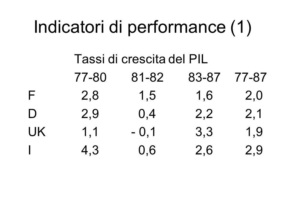 Indicatori di performance (1) Tassi di crescita del PIL 77-8081-8283-87 77-87 F 2,8 1,5 1,62,0 D 2,9 0,4 2,22,1 UK 1,1- 0,1 3,31,9 I 4,3 0,6 2,62,9
