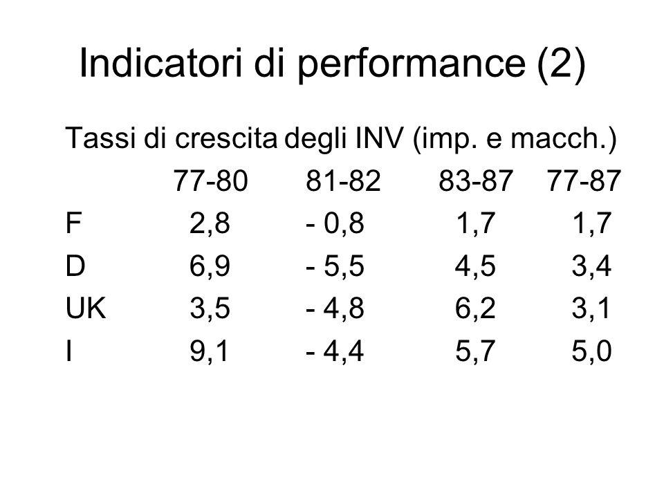 Indicatori di performance (2) Tassi di crescita degli INV (imp. e macch.) 77-8081-8283-87 77-87 F 2,8- 0,8 1,71,7 D 6,9- 5,5 4,53,4 UK 3,5- 4,8 6,23,1