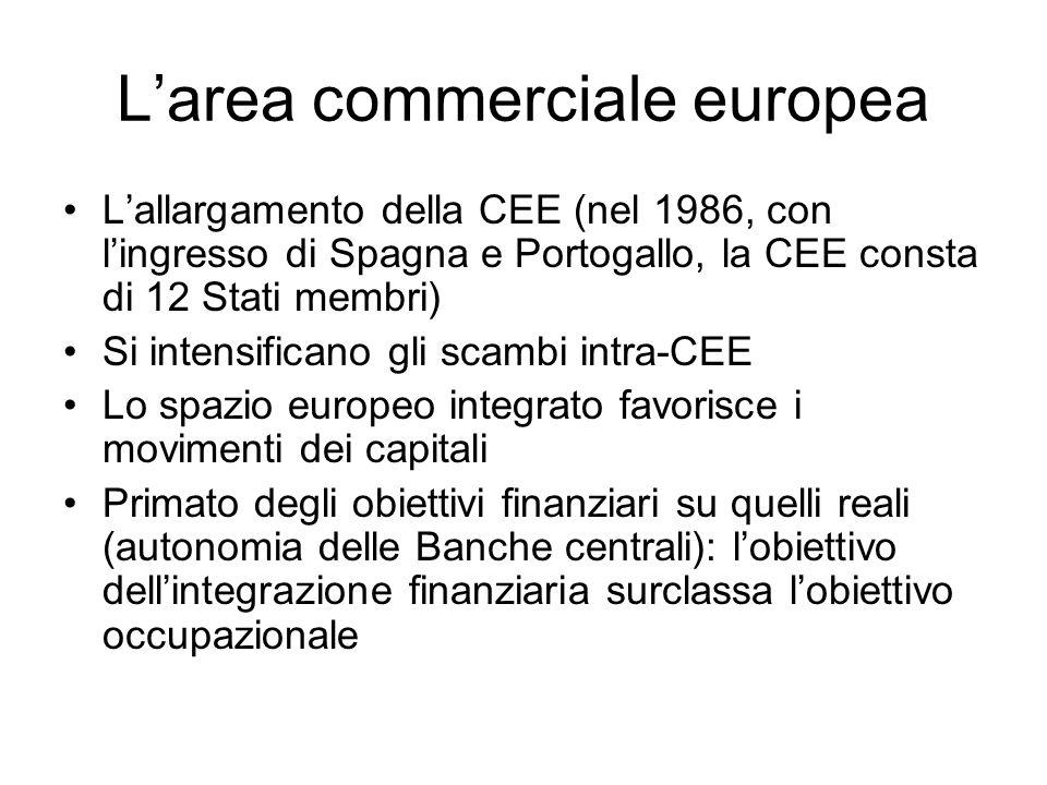 Larea commerciale europea Lallargamento della CEE (nel 1986, con lingresso di Spagna e Portogallo, la CEE consta di 12 Stati membri) Si intensificano
