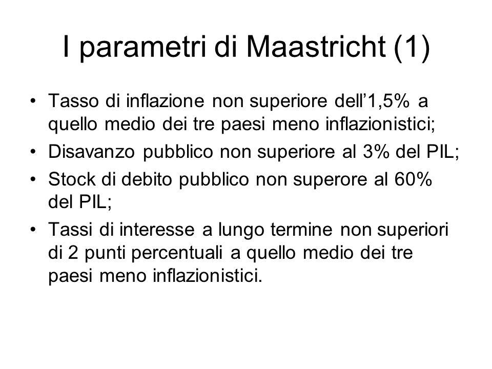 I parametri di Maastricht (1) Tasso di inflazione non superiore dell1,5% a quello medio dei tre paesi meno inflazionistici; Disavanzo pubblico non sup