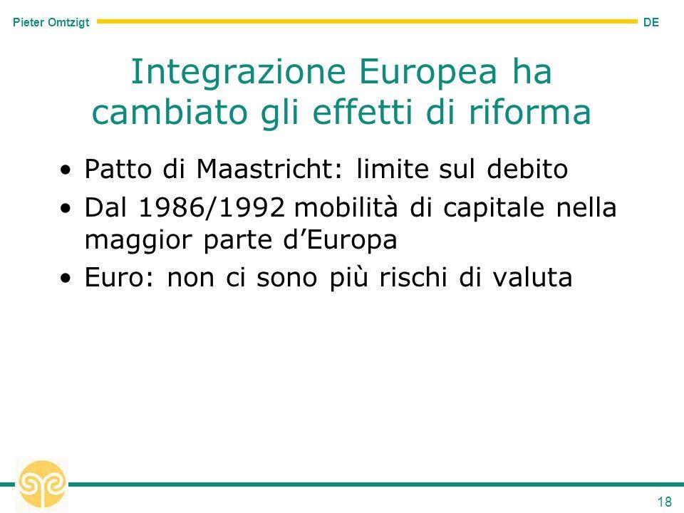 DE Pieter Omtzigt 18 Integrazione Europea ha cambiato gli effetti di riforma Patto di Maastricht: limite sul debito Dal 1986/1992 mobilità di capitale nella maggior parte dEuropa Euro: non ci sono più rischi di valuta