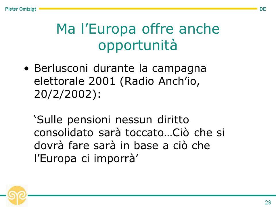 DE Pieter Omtzigt 29 Ma lEuropa offre anche opportunità Berlusconi durante la campagna elettorale 2001 (Radio Anchio, 20/2/2002): Sulle pensioni nessun diritto consolidato sarà toccato…Ciò che si dovrà fare sarà in base a ciò che lEuropa ci imporrà