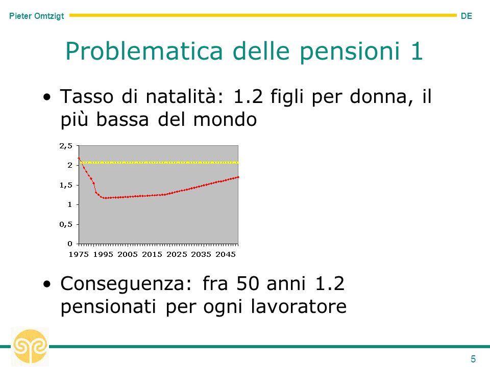 DE Pieter Omtzigt 5 Problematica delle pensioni 1 Tasso di natalità: 1.2 figli per donna, il più bassa del mondo Conseguenza: fra 50 anni 1.2 pensionati per ogni lavoratore