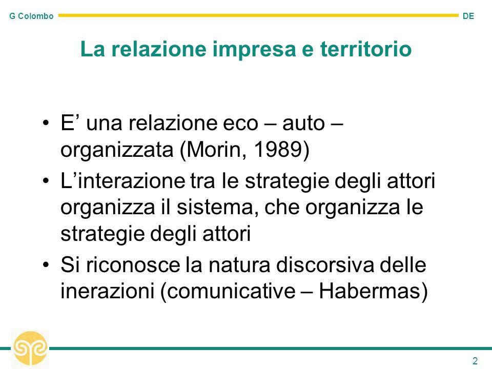 DE G Colombo 2 La relazione impresa e territorio E una relazione eco – auto – organizzata (Morin, 1989) Linterazione tra le strategie degli attori org