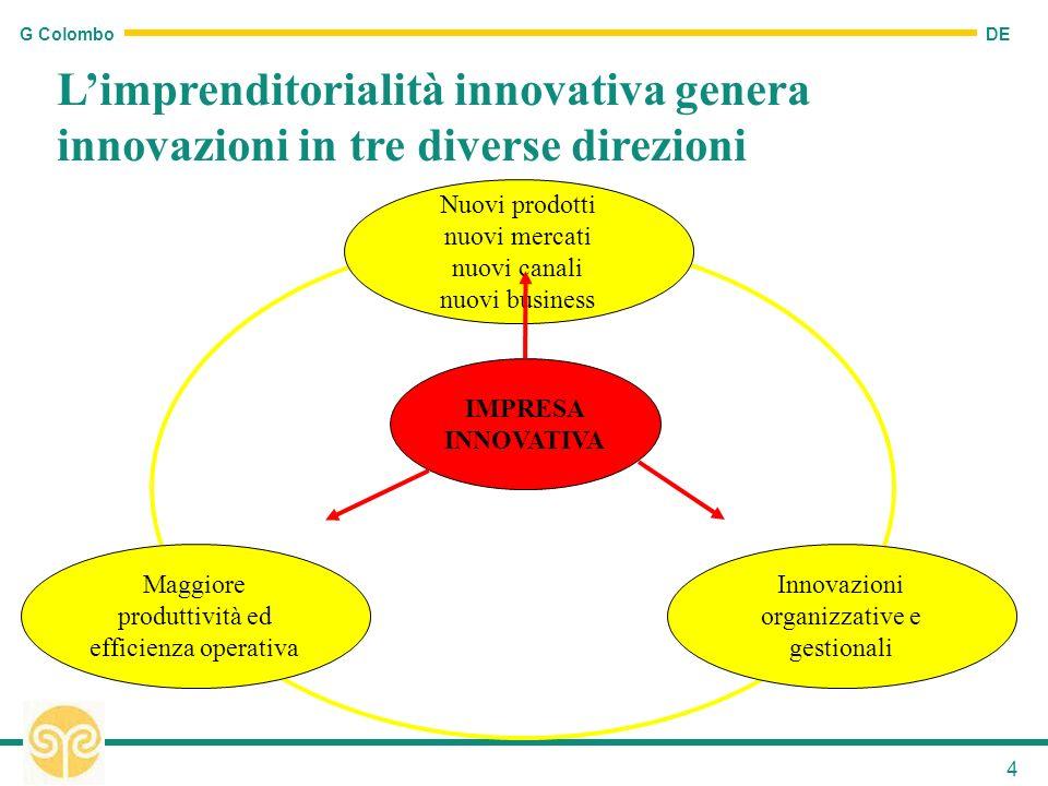 DE G Colombo 4 Limprenditorialità innovativa genera innovazioni in tre diverse direzioni Maggiore produttività ed efficienza operativa Innovazioni org