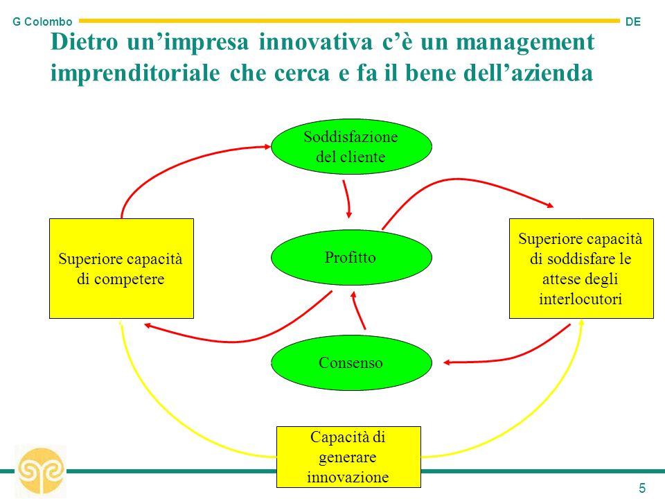 DE G Colombo 5 Superiore capacità di competere Superiore capacità di soddisfare le attese degli interlocutori Capacità di generare innovazione Soddisf
