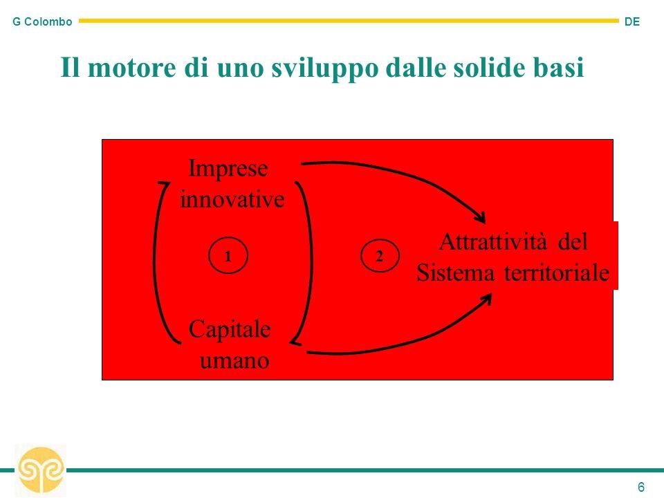 DE G Colombo 6 Il motore di uno sviluppo dalle solide basi Imprese innovative Capitale umano Attrattività del Sistema territoriale 1 2