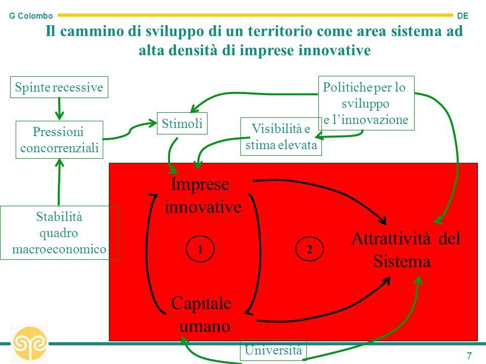 DE G Colombo 7 Imprese innovative Capitale umano Attrattività del Sistema 1 2 Università Stimoli Visibilità e stima elevata Pressioni concorrenziali P