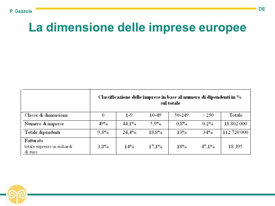 DE P. Gazzola La dimensione delle imprese europee