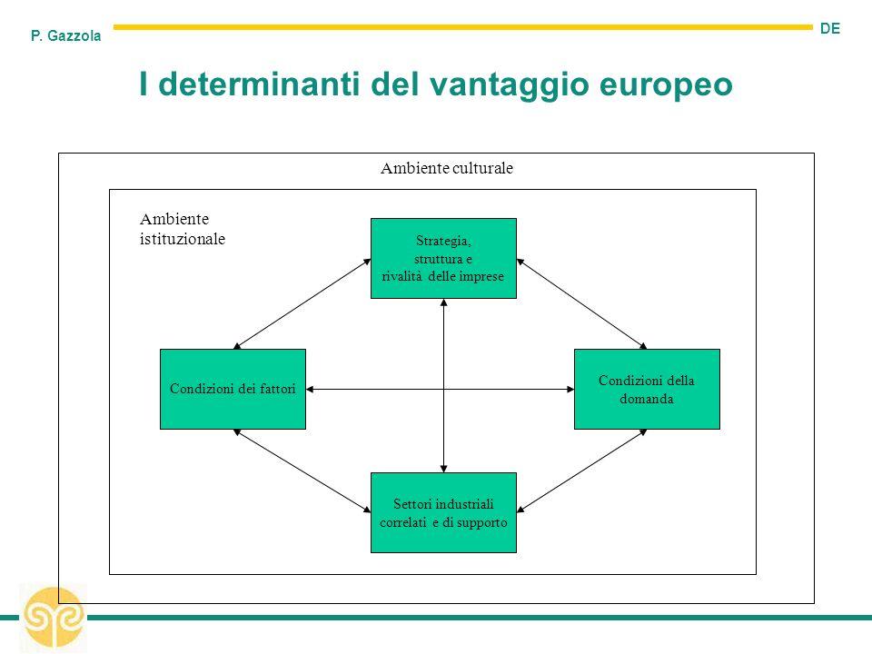 DE P. Gazzola I determinanti del vantaggio europeo Strategia, struttura e rivalità delle imprese Settori industriali correlati e di supporto Condizion