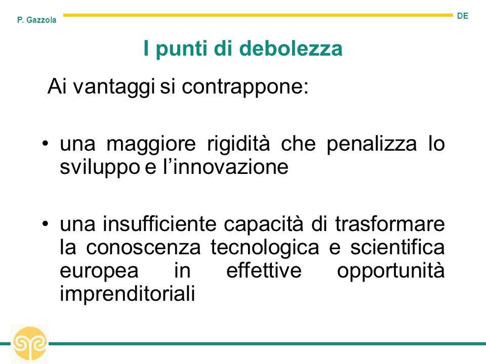 DE P. Gazzola I punti di debolezza Ai vantaggi si contrappone: una maggiore rigidità che penalizza lo sviluppo e linnovazione una insufficiente capaci